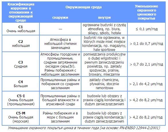 Технические информации