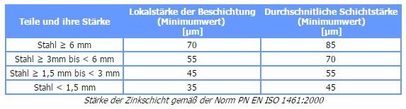 PN EN ISO 1461