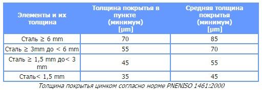 PN-EN ISO 1461